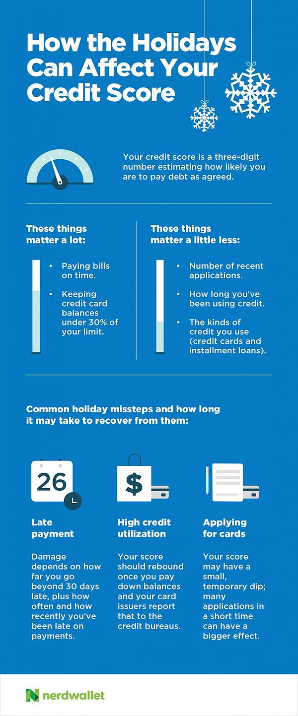 bp_post_cd_credit_score_holidays_infographic.jpg