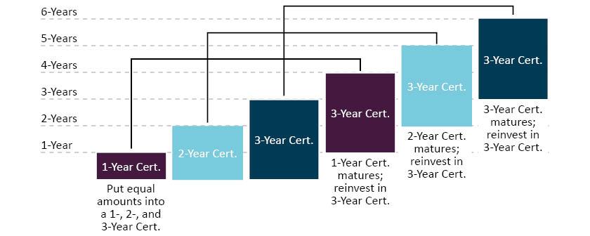 share certificates cincinnati oh share certificate laddering