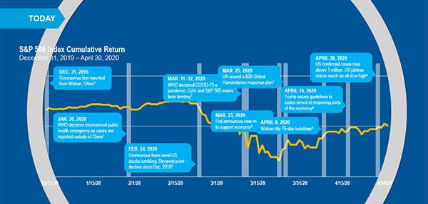 Chart: S&P 500 Index Cumulative Return