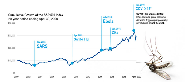 Chart: Cumulative growth of the S&P 500 Index