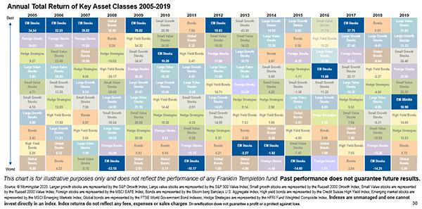 Chart: Annual Return of Key Asset Classes