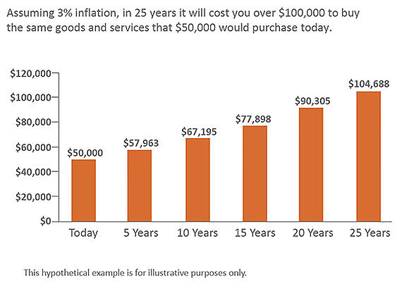 Retirement Income Planning_Inflation-jpg